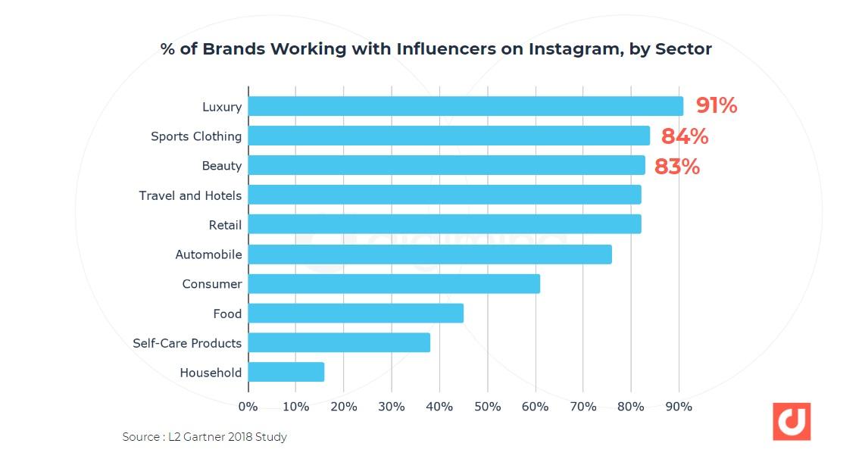 secteur influenceurs instagram 2020