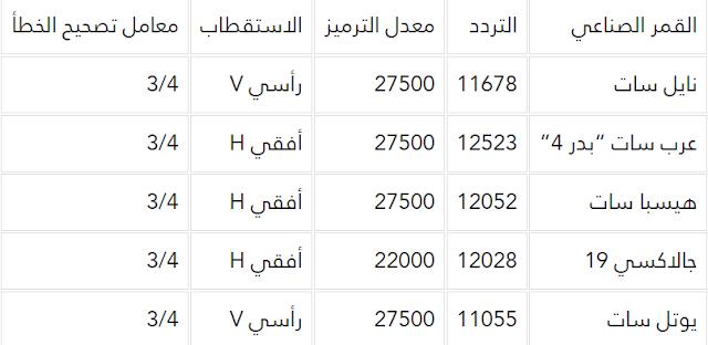تردد قناة الكويت الرياضية 2019