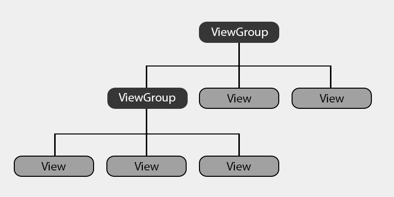 graphical representation of the view of hierarchy, define a Layout