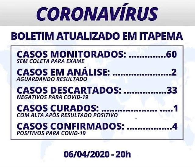 Quarto caso de COVID-19 em Itapema