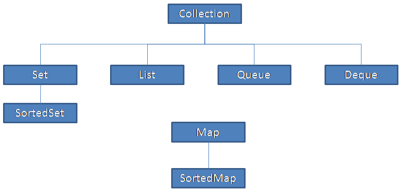 Java Redefined: Java Collection Interview Questions
