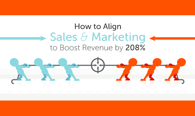 How to Align Sales and Marketing to Boost Revenue by 208%