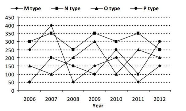 Practice Sets on Quantitative Aptitude (Data