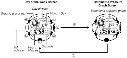 G-Shock Rangeman: Timekeeping