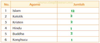Hasil Pengamatan Macam-macam Agama Siswa di Kelas www.simplenews.me