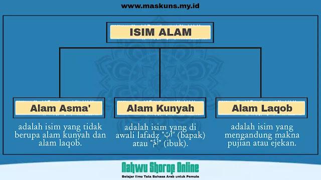 Isim Alam