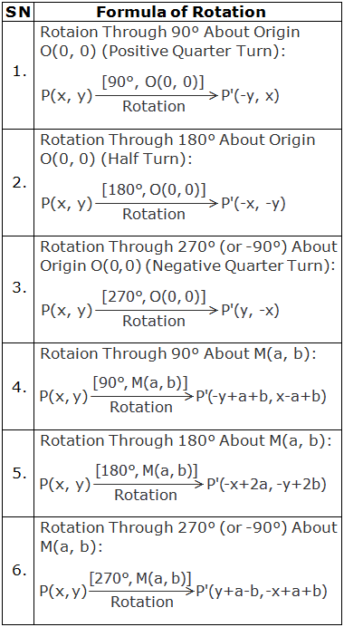 Formula of rotation using co-ordinates: