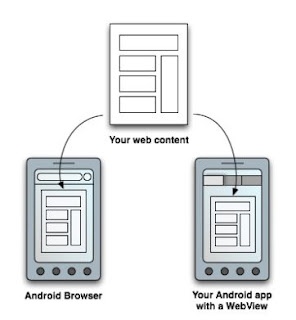 ilustrasi Webview