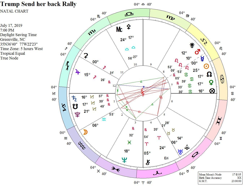 Diary of a Mundane Astrologer