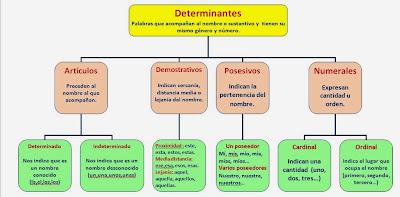 Resultado de imagen de esquema, los determinantes