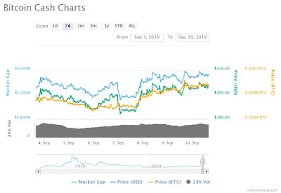 Bitcoin cash BCH bullish run is likely to occur