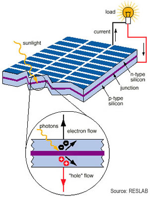 Solar Panels How Do Solar Panels Work
