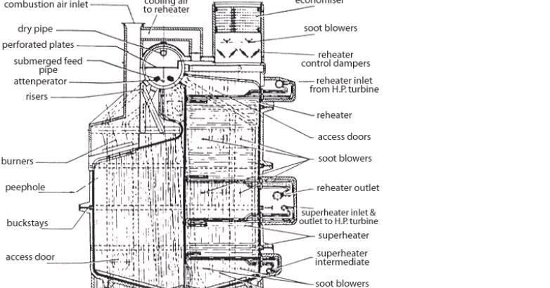 Mechanical Engineering: Superheater Temperature Control