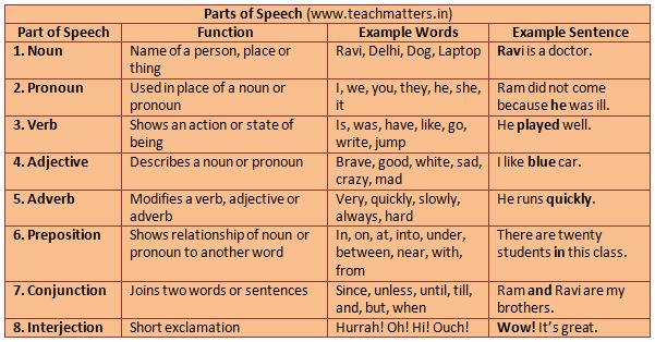 image : Parts of Speech Table @ TeachMatters