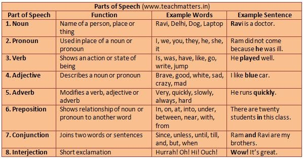 Parts of Speech - English Grammar ~ TeachMatters