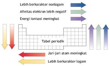 Sistem periodik unsur httpmateri sekolah201609 urtaz Gallery