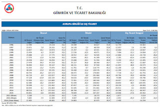1996 - 2016 AB - Türkiye dış ticaret istatistikleri
