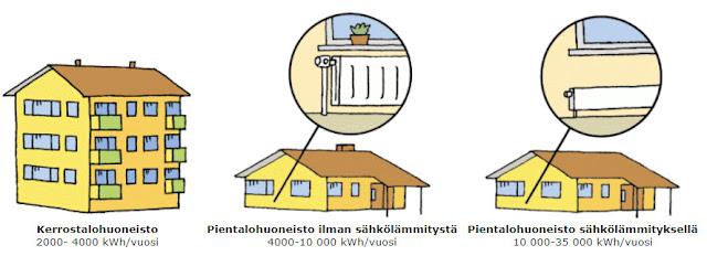 Tietoa sähkön kulutuksesta - Energiavarasto