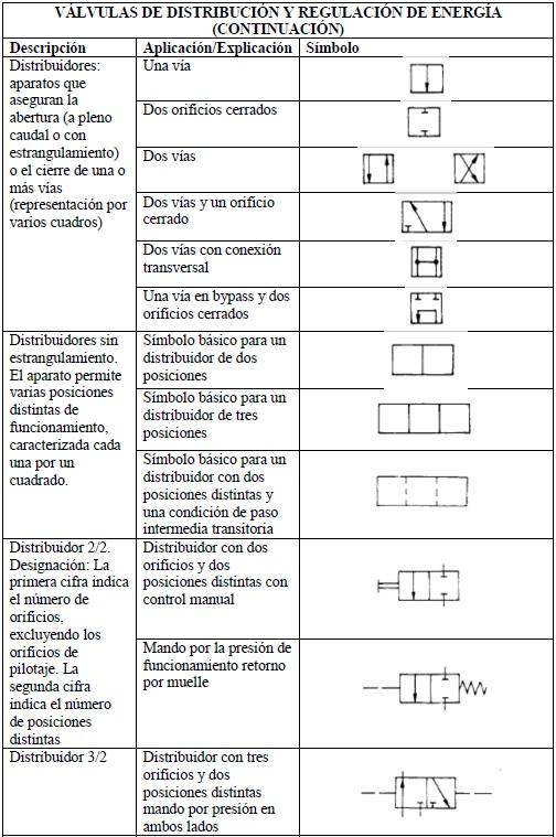 Simbologia neumatica y su funcionamiento