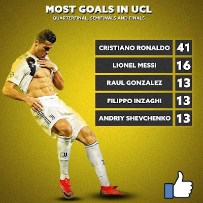 Most Goals In #UCL...Level #Cristiano #Ronaldo ❤️ #CR7.