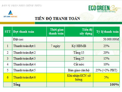 Tiến độ thanh toán dự án Eco Green City