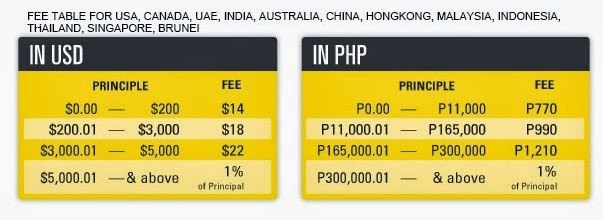Wu Exchange Rate Currency Rates