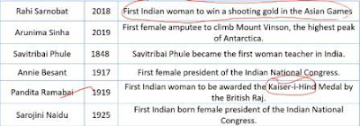 World General Knowledge - First Woman in the World GK for Competitive exams