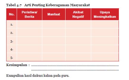 Aktivitas 4.7 Tabel 4.7 Arti Penting Keberagaman Masyarakat PKN Kelas 7