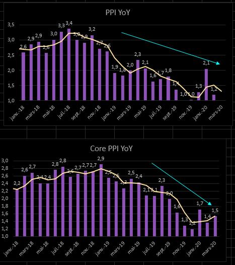 بيانات مؤشر أسعار المنتج لشهر مارس تخبر بقصة مختلفة1