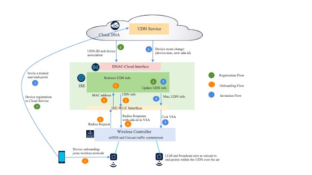 Cisco Prep, Cisco Learning, Cisco Tutorial and Material, Cisco Learning, Cisco Exam Prep, Cisco Preparation