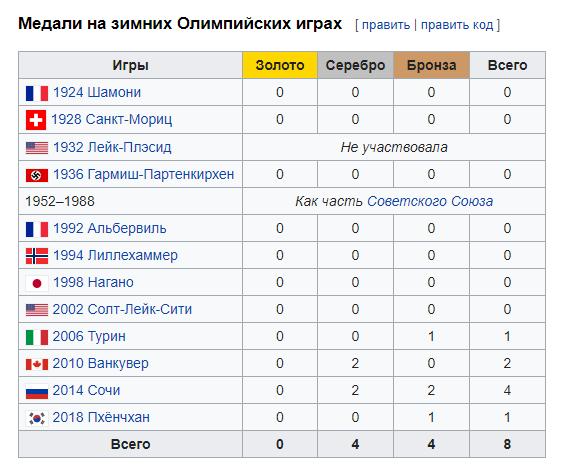 Медали Латвийской олимпийской сборной на зимних Олимпийских играх