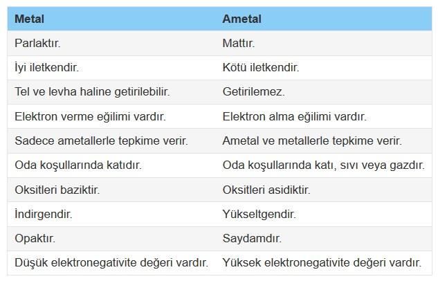 Metallerin ve ametallerin genel özelliklerinin karşılaştırılması