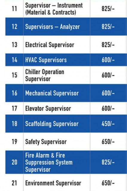 توظيف الالكتروني مباشر في القطاع الخاص في 50  تخصص و وظيفة في عده مجالات