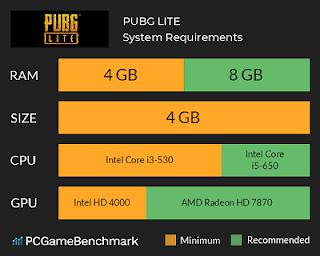 Pubg Mobile Lite System Requirements