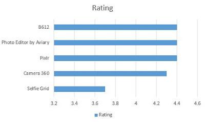 Urutan nilai dari tertinggi ke terendah dari Aplikasi Kamera Selfie Terbaik Untuk Android berdasarkan rating