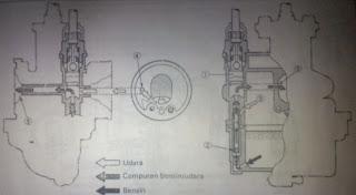 """Cara Kerja Sistem Bahan Bakar Motor """"Lengkap Dengan Gambar"""""""
