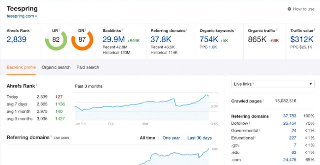 Best keyword research tool for advance SEO ( full guide ) 2019, keyword research tool