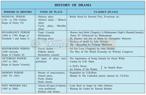 Chapter 4.1 - History of English Drama Balbharati solutions for English Yuvakbharati 11th Standard Maharashtra State Board