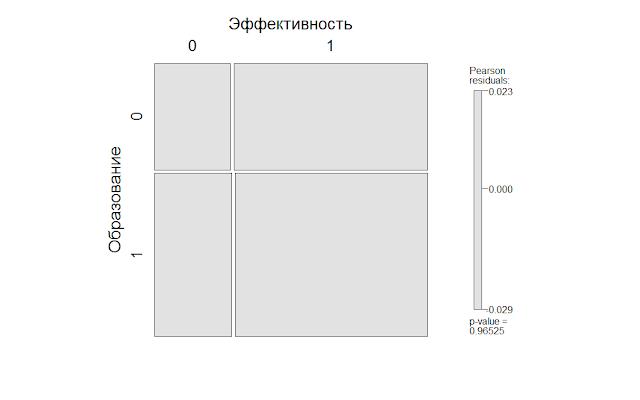 Эффективность, образование, опыт – мозаичная диаграмма, как способ визуализации результатов бизнес-анализа
