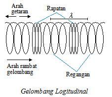 Penemuan Teori Relativitas Umum Dan Khusus Gelombang Longitudinal
