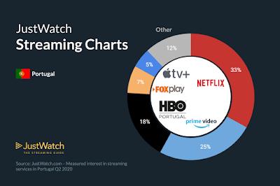 Como Está o Mercado de Streaming em Portugal? Qual é a Tendência?