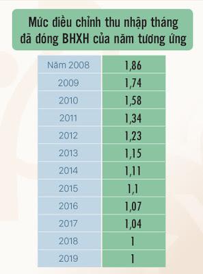 Muc dieu chinh thu nhap dong BHXH