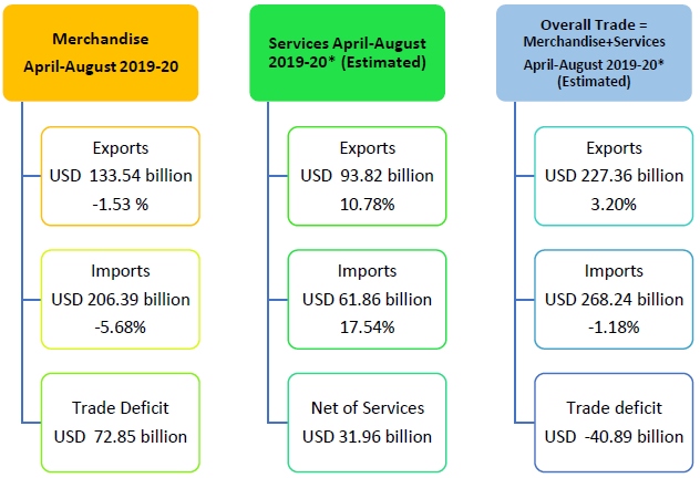 Overall Trade = Merchandise+Services April August 2019-20 (Estimated)
