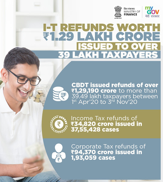 Income Tax refunds worth Rs.1.29 Lakh crore issued to over 39 Lakh taxpayers.