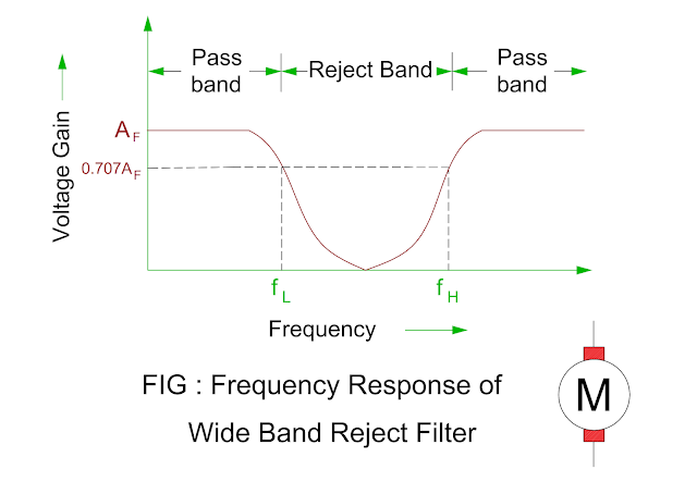 frequency-response-of-wide-band-reject-filter.png