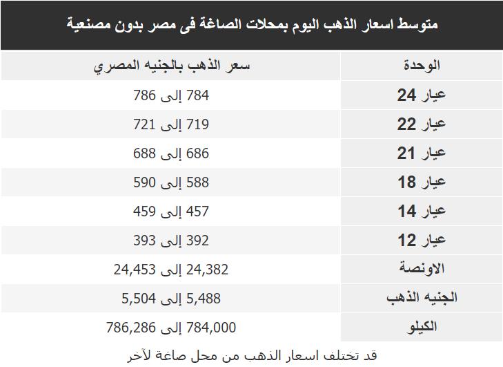 اسعار الذهب اليوم فى مصر Gold الثلاثاء 11 فبراير 2020