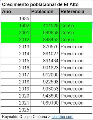 datos de El Alto Bolivia