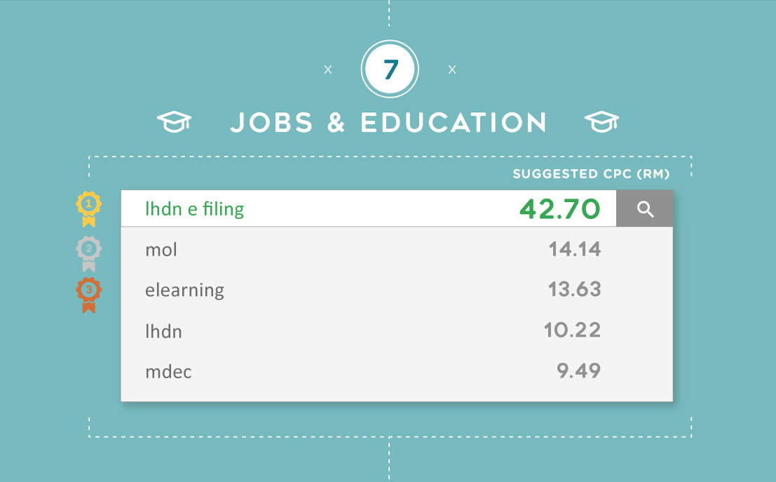 The most expensive Google keywords for Jobs & Education in Malaysia