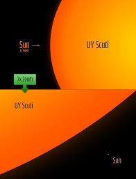 What if UY Scuti was part of our solar system?