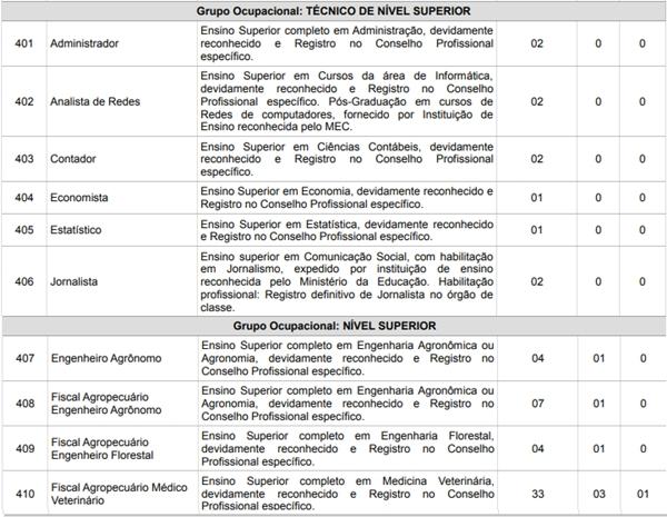quadro de vagas do concurso ADAF AM 2018 nível superior